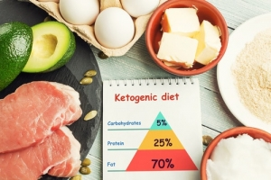 keto cleanse and concept of ketogenic diet